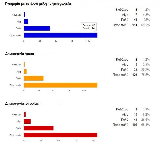 Αξιολόγηση του έργου | E-twinning